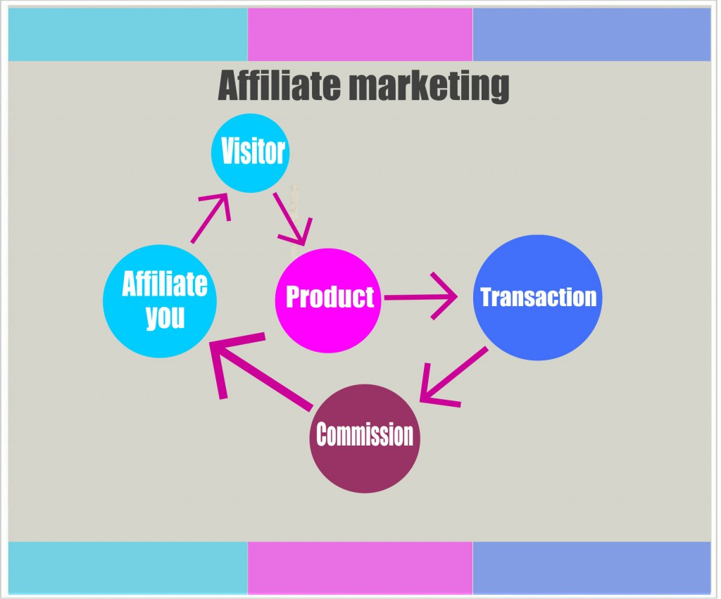 Affiliate Marketing Program Work At Home