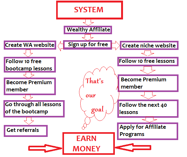 System Wealthy Affiliate