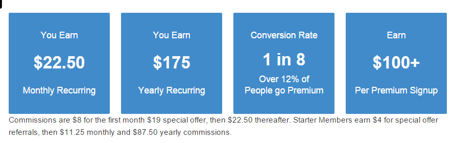 Wealthy Affiliate Recurring Commision