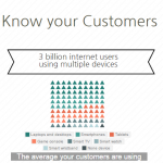 Internet Marketing Statistics 2016