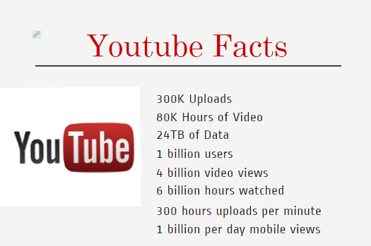 Youtube facts 2016