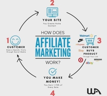 How does affiliate marketing work
