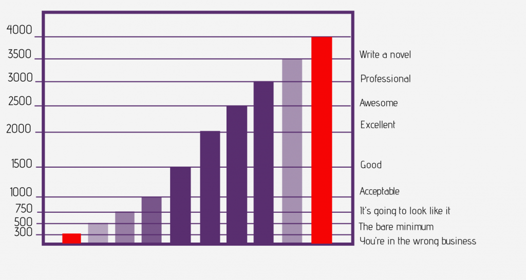 Chart blog content