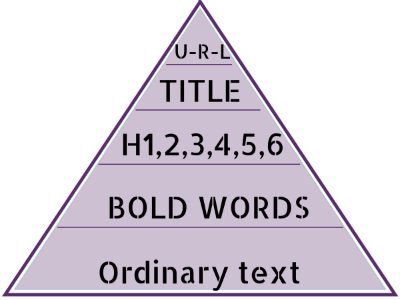 Content pyramid Google