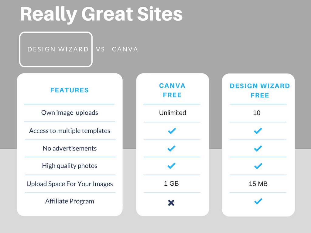 Really Great Sites Canva vs Design Wizard