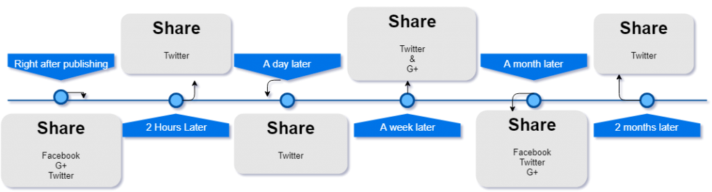 Share on Social Media Diagram