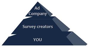 Ad-company-pyramid
