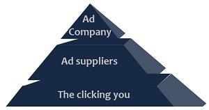 Clicking-ads-pyramid